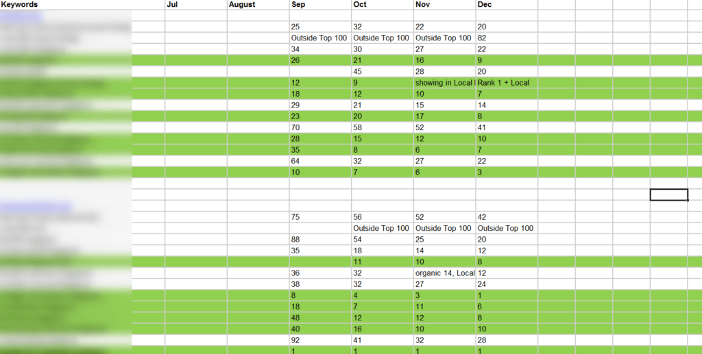 SEO keyword ranking example